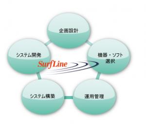 企画開発から構築・運用管理まで一括したワンストップ・ソリューション